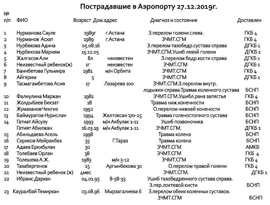 Число погибших в авиакатастрофе под Алматы увеличилось  152716 - Kapital.kz