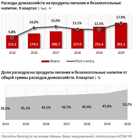 Сколько денег тратят казахстанцы на продукты 517805 - Kapital.kz