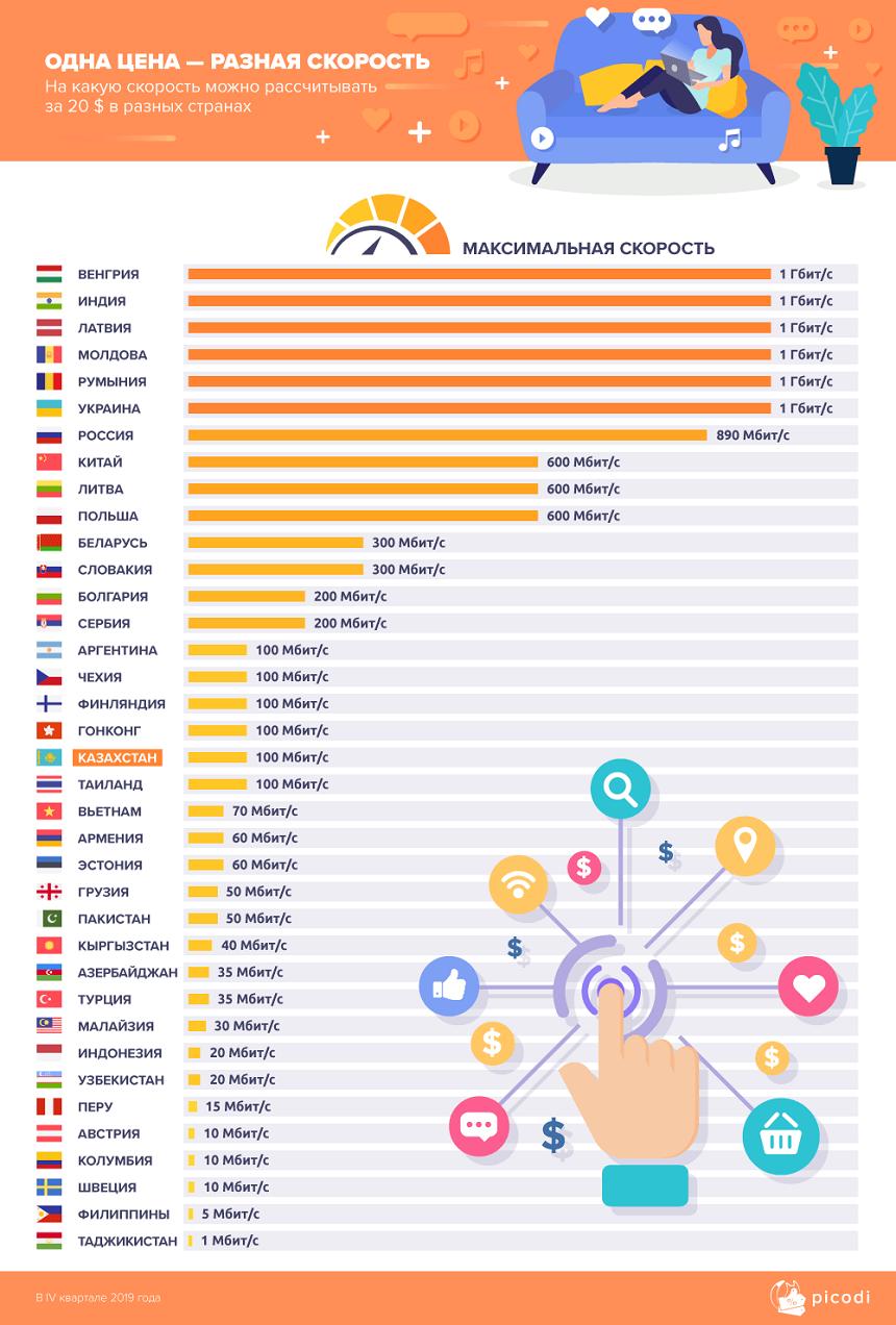 Действительно ли в Казахстане недорогой интернет?  140924 - Kapital.kz