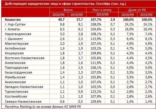 Почти половина действующих стройкомпаний временно неактивна 470299 - Kapital.kz