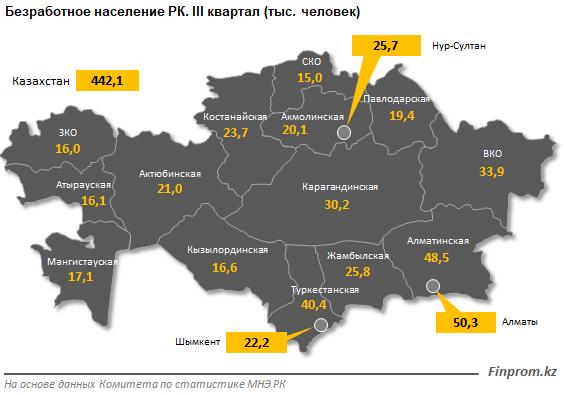 Наибольшее количество рабочих мест - в Алматинской области 137355 - Kapital.kz