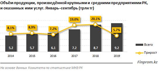 В Казахстане действуют свыше 8 тысяч крупных и средних компаний 145719 - Kapital.kz