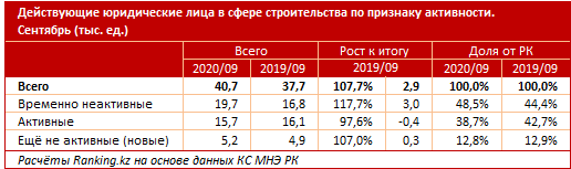 Почти половина действующих стройкомпаний временно неактивна 470301 - Kapital.kz