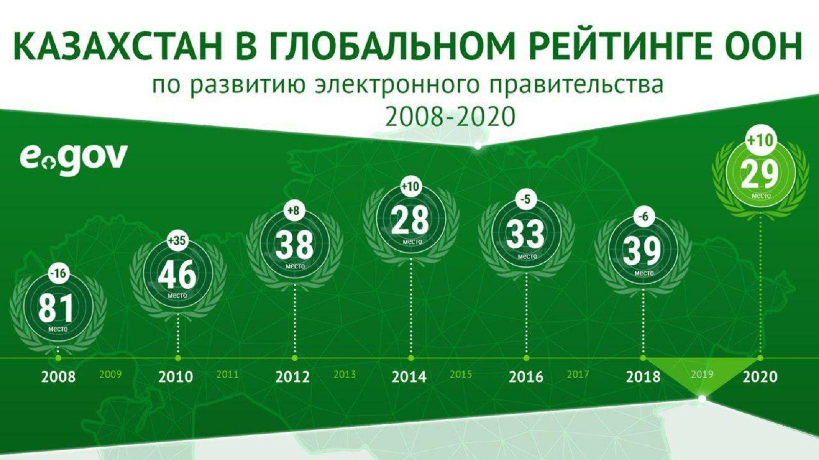 В мировом рейтинге развития eGov Казахстан опередил Россию и Китай 363474 - Kapital.kz
