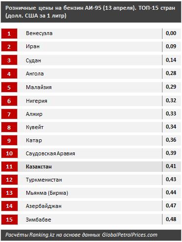 Казахстан входит в топ-15 стран с дешевым бензином 274356 - Kapital.kz