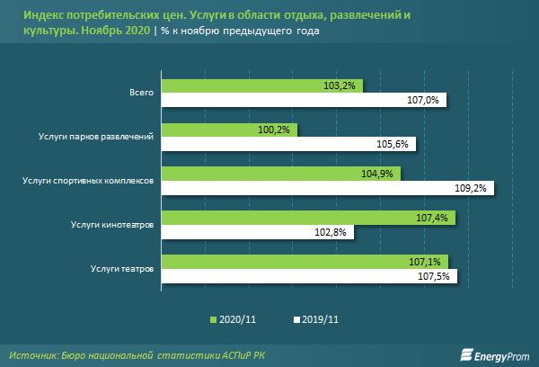 В сфере спорта и досуга компании оказали услуги на 178 млрд тенге  535650 - Kapital.kz