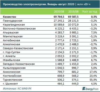Сколько электроэнергии произвели в Казахстане 459542 - Kapital.kz