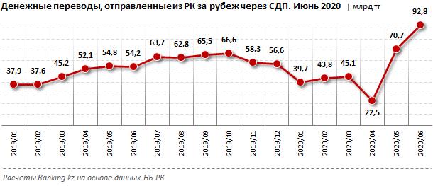 В июне из Казахстана за рубеж отправили рекордные 92,8 млрд тенге 389558 - Kapital.kz