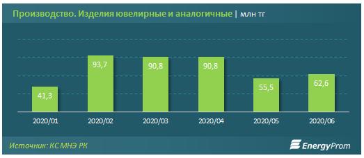 Золотые украшения подорожали почти на 10% за год 378984 - Kapital.kz