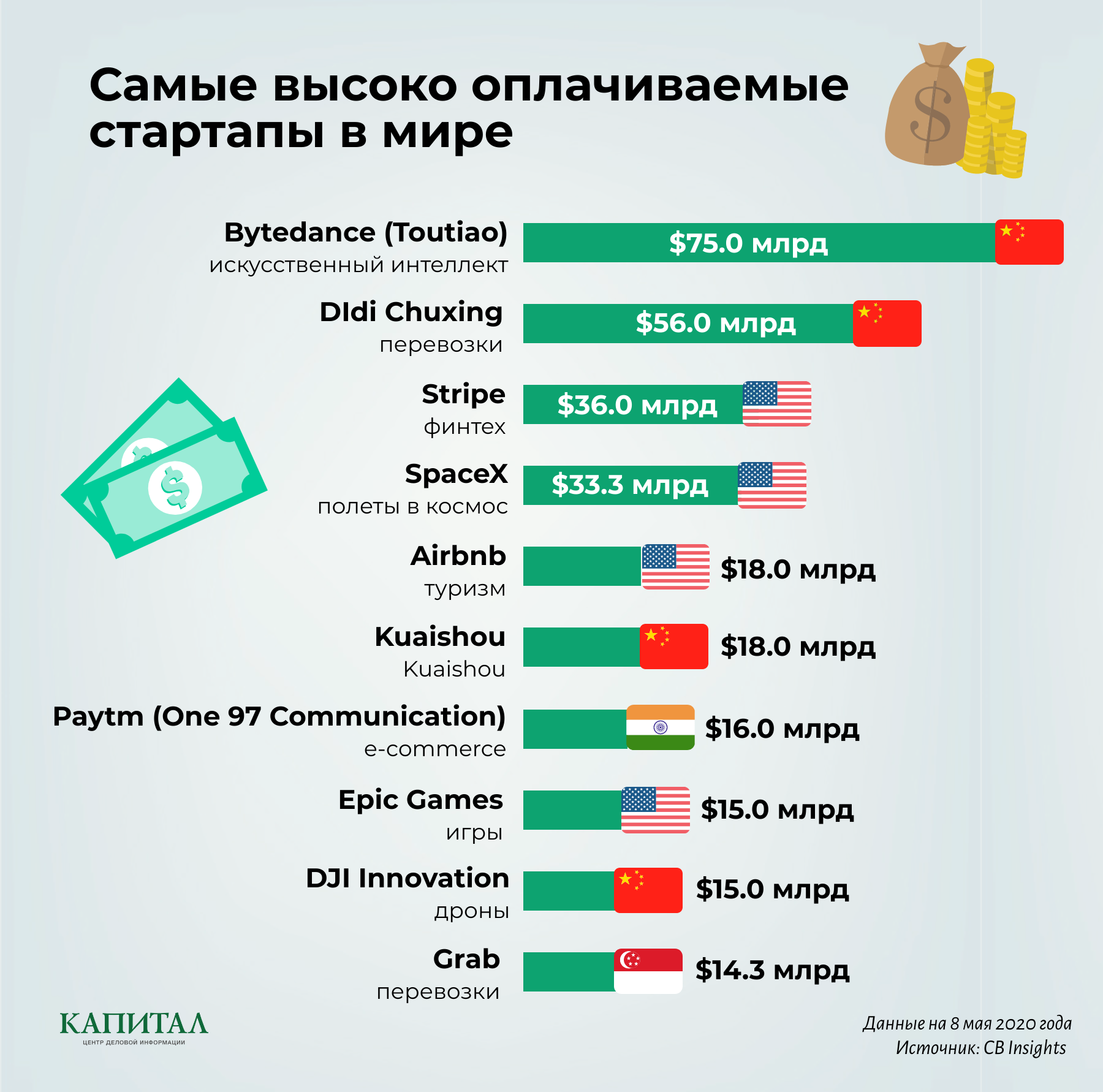 Китайская ByteDance стала самым дорогим стартапом  333658 - Kapital.kz