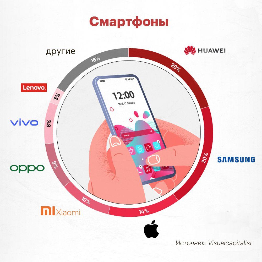 Бренды-лидеры в сфере персональных устройств 532279 - Kapital.kz
