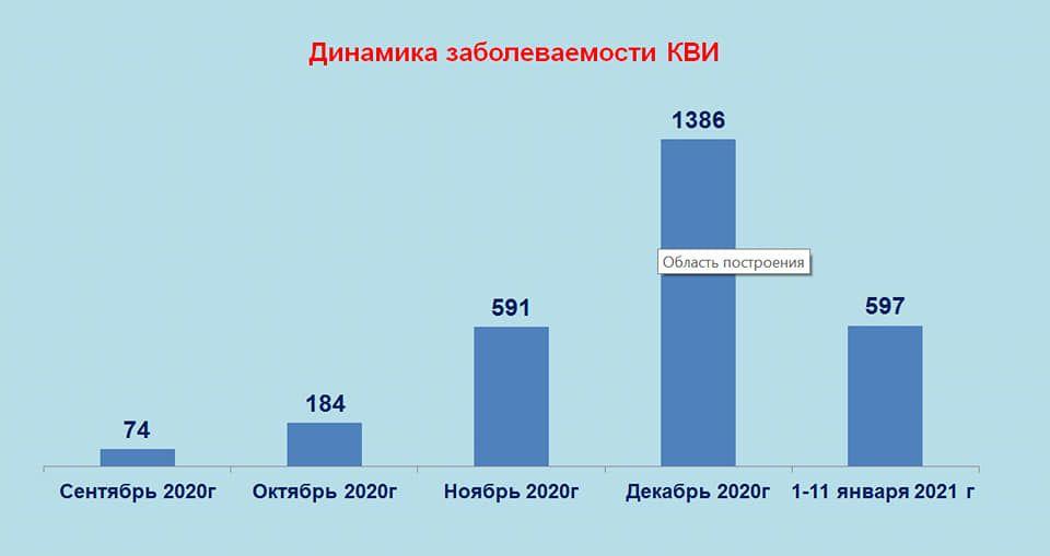 В Талдыкоргане в выходные не будут работать ТРЦ, сауны и спортивные центры 559598 - Kapital.kz