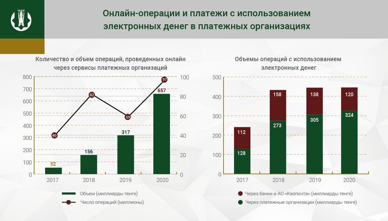 За год через сервисы платежных организаций провели 2,3 трлн тенге 641447 - Kapital.kz