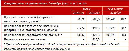 Почти половина действующих стройкомпаний временно неактивна 470303 - Kapital.kz