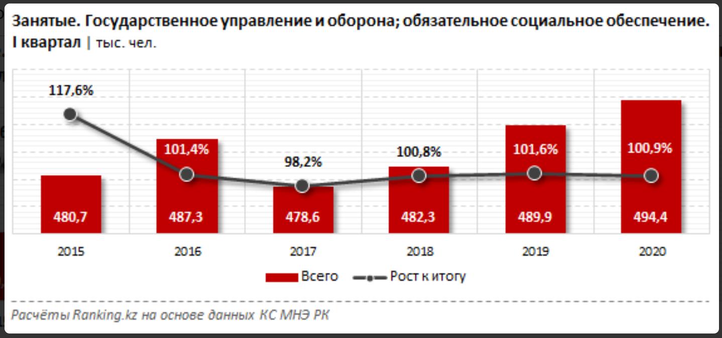 Зарплаты некоторых госслужащих выросли за год на 20% 351469 - Kapital.kz