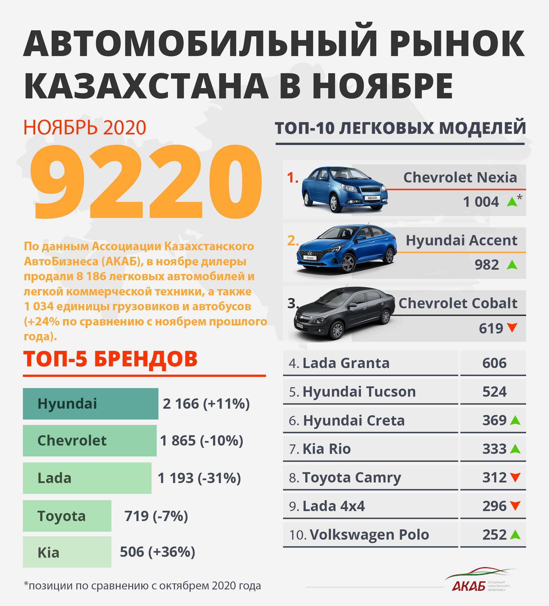 Итоги продаж за ноябрь, новая Elantra в РК и уход Datsun из России 533041 - Kapital.kz