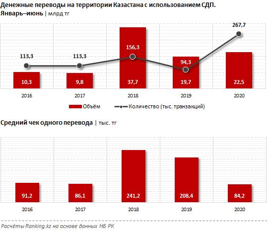 Общая сумма переводов с использованием СДП выросла на 15% 407520 - Kapital.kz
