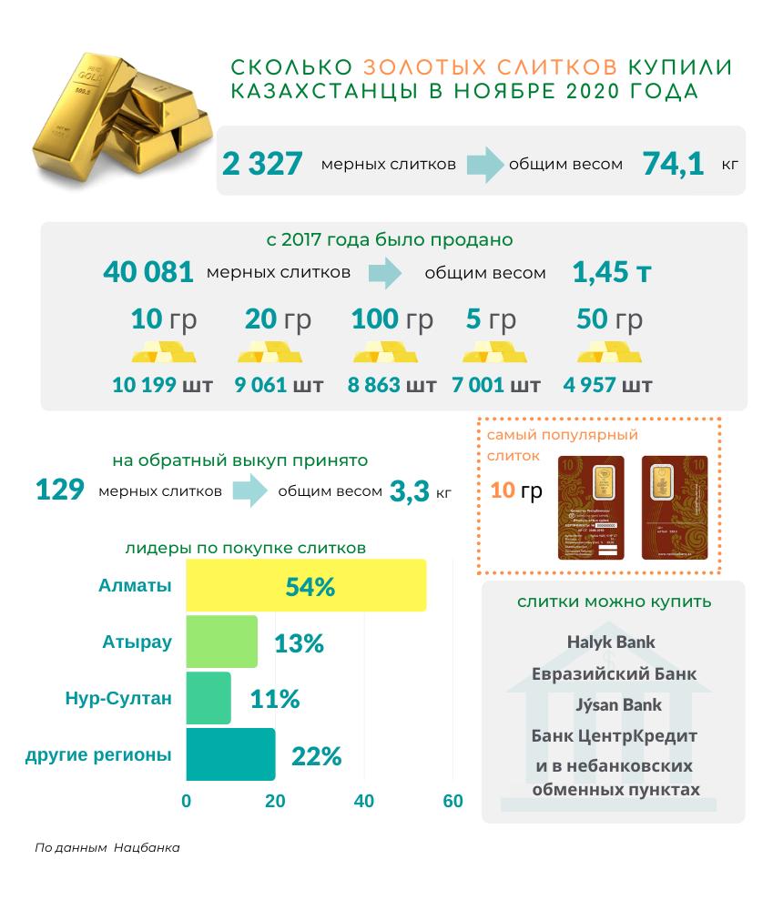 В ноябре казахстанцы купили 74 килограмма золота 523832 - Kapital.kz