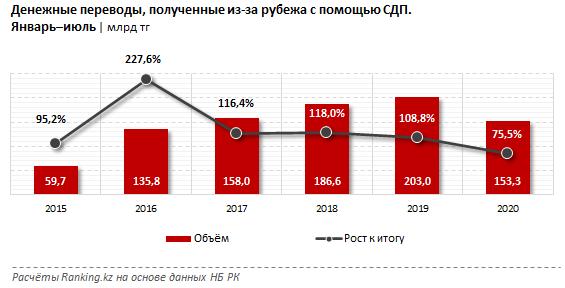 Казахстанцы получили из-за рубежа 153,3 млрд тенге 427417 - Kapital.kz