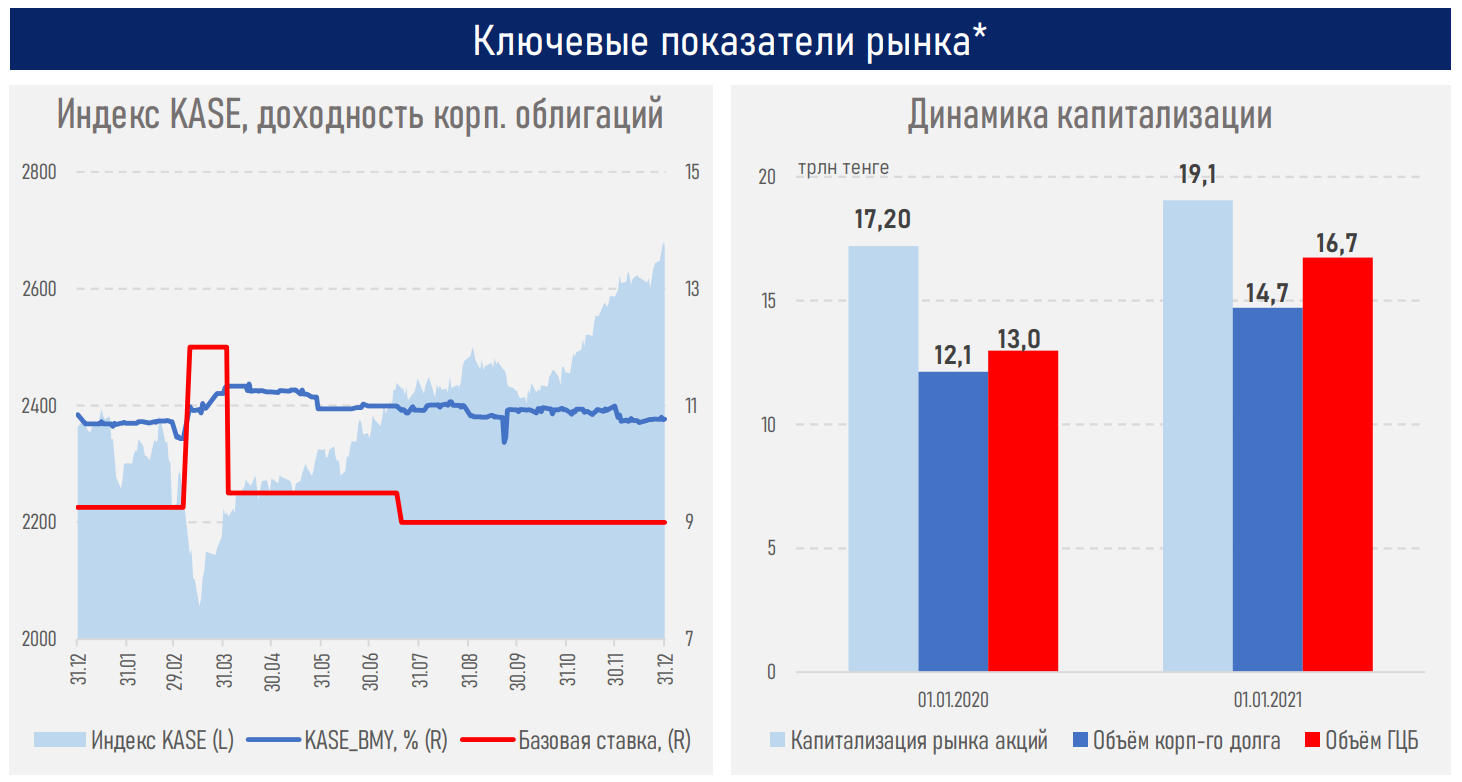 Индекс KASE достиг 13-летнего максимума - АФК 560477 - Kapital.kz