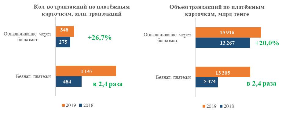 Источник: НБРК, расчеты АФК - Kapital.kz