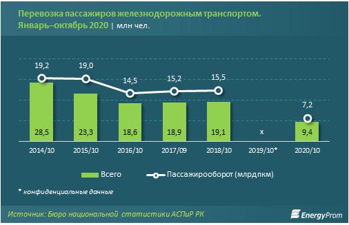 Доходы компаний железнодорожного транспорта составили 805 млрд тенге 528400 - Kapital.kz