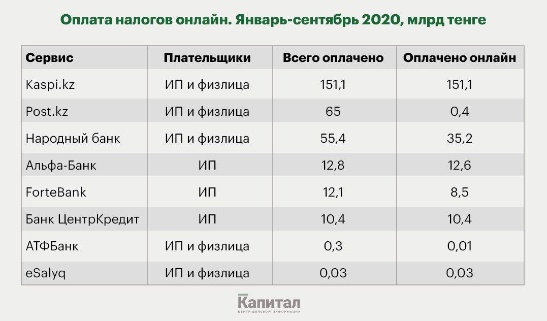 В один клик: казахстанцы предпочитают платить налоги онлайн 561726 - Kapital.kz