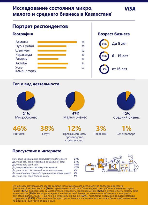 Как чувствует себя микро-, малый и средний бизнес в Казахстане 424408 - Kapital.kz