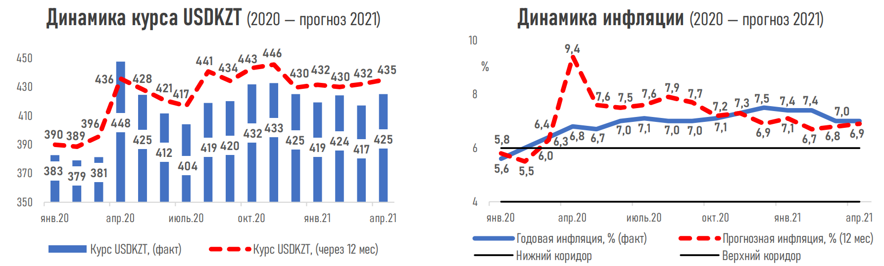 41% of experts expect the benchmark interest rate to increase-AFK 693883-Kapital.kz