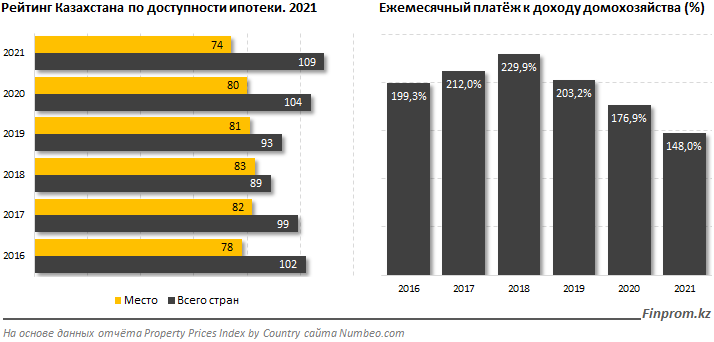 Казахстан по доступности ипотеки занял 74-е место из 109 613414 - Kapital.kz