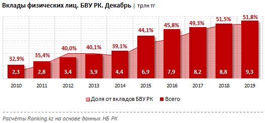 Портфель розничных депозитов достиг 9,31 трлн тенге 182989 - Kapital.kz