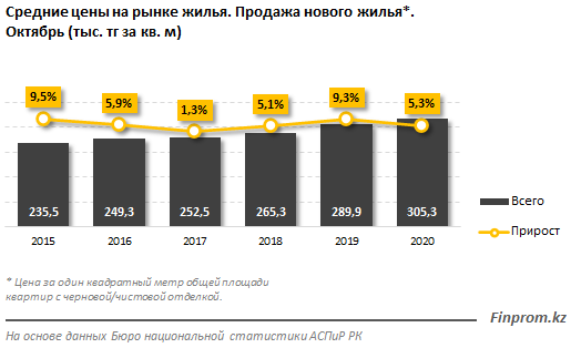 Цены на жилье на первичном рынке выросли на 5% за год 493345 - Kapital.kz