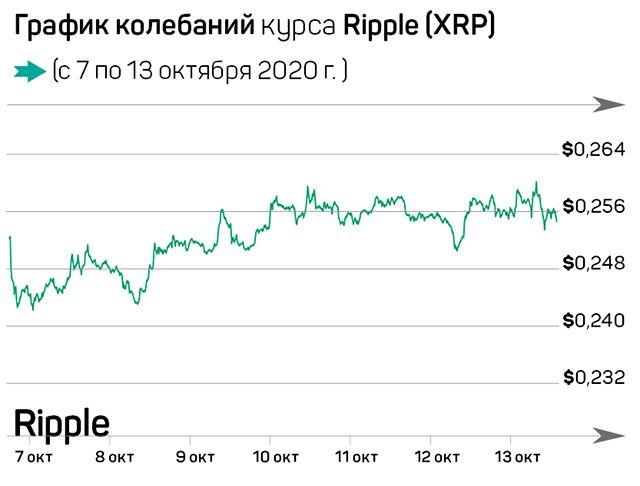 Что произошло на рынке криптовалют за семь дней 463421 - Kapital.kz