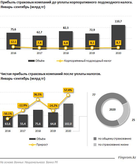 Прибыль страховых компаний превысила 100 млрд тенге 510953 - Kapital.kz