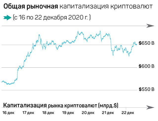Биткоин побил рекорд стоимости, Ripple под угрозой 538558 - Kapital.kz