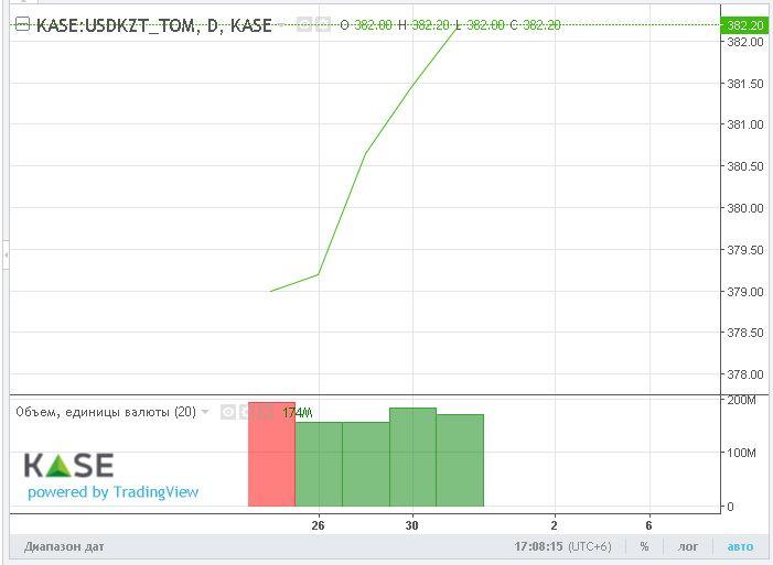 Тенге не смог закрыть год в плюсе 160248 - Kapital.kz