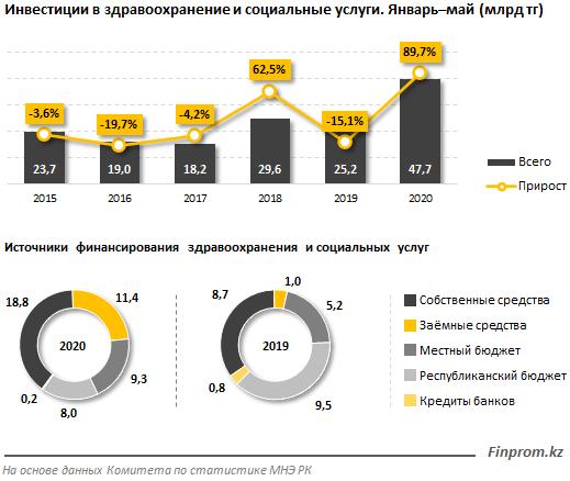В здравоохранение РК привлечен рекордный объем инвестиций 342602 - Kapital.kz
