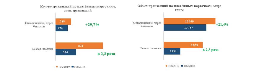 Объем безналичных платежей превысил 1,5 трлн тенге 131543 - Kapital.kz