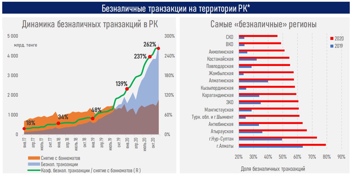 «Эволюция безнала» в Казахстане в 2020 году сменилась «революцией» 602804 - Kapital.kz