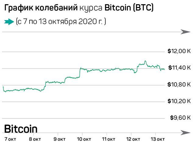 Что произошло на рынке криптовалют за семь дней 463412 - Kapital.kz