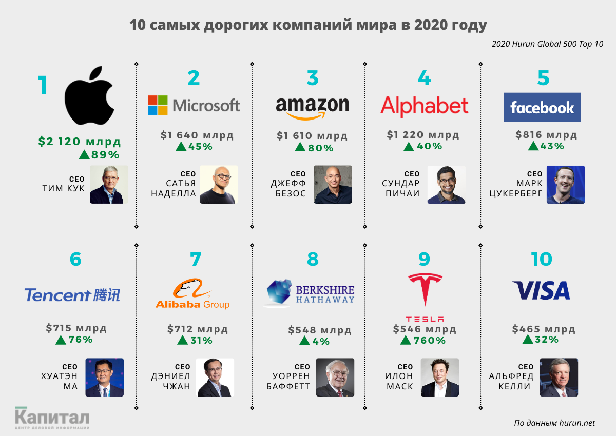Tesla ворвалась в десятку самых дорогих компаний мира 572055 - Kapital.kz