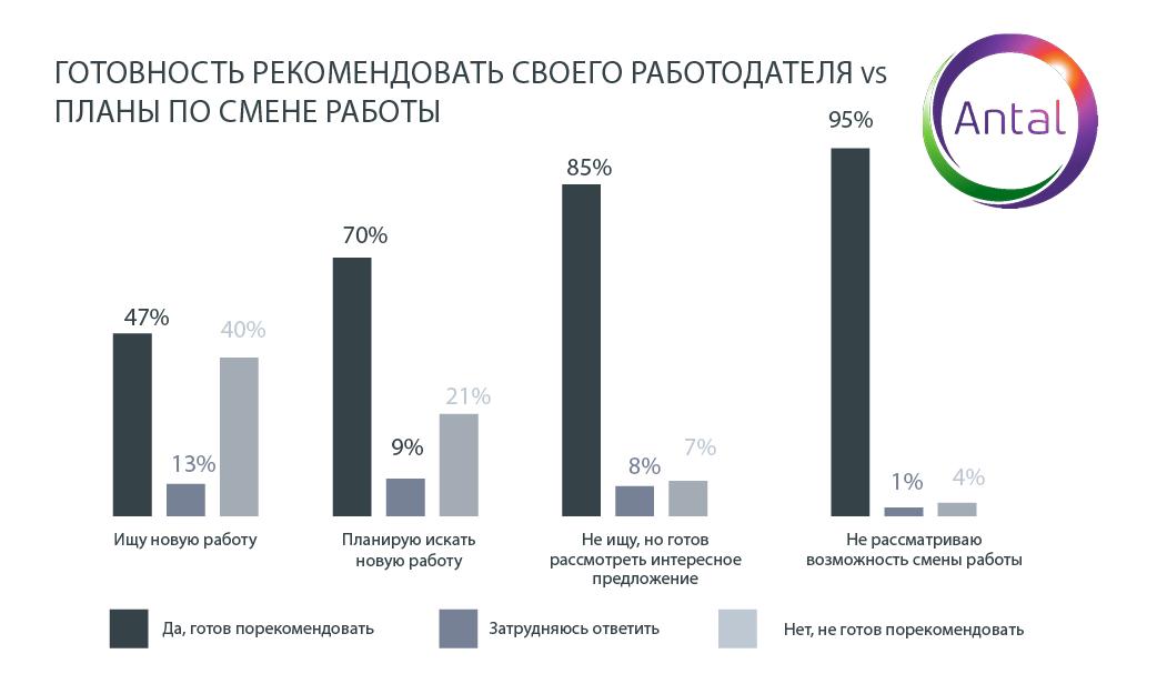 Высокая зарплата для казахстанцев важнее карьерного роста 419420 - Kapital.kz