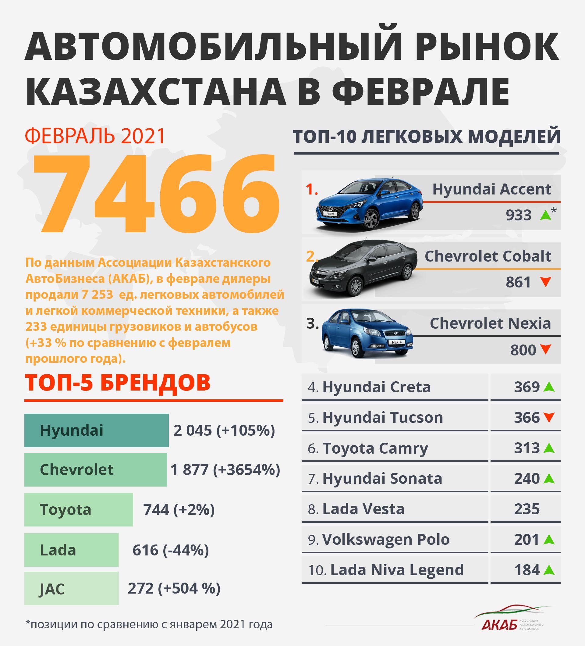 Итоги продаж в РК за февраль, новое лого Renault и BMW i4 663886 - Kapital.kz