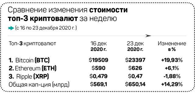 Биткоин побил рекорд стоимости, Ripple под угрозой 538556 - Kapital.kz