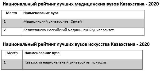 Опубликован национальный рейтинг лучших вузов Казахстана 324762 - Kapital.kz