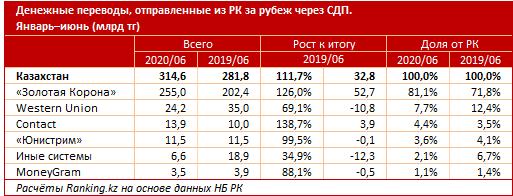 В июне из Казахстана за рубеж отправили рекордные 92,8 млрд тенге 389565 - Kapital.kz