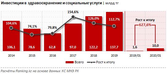 Инвестиции в здравоохранение составили 138 млрд тенге  240856 - Kapital.kz