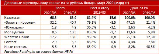 Объем денежных переводов в Казахстан сократился 315726 - Kapital.kz