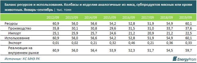 В Казахстане импорт мяса в 8 раз превышает экспорт 126295 - Kapital.kz