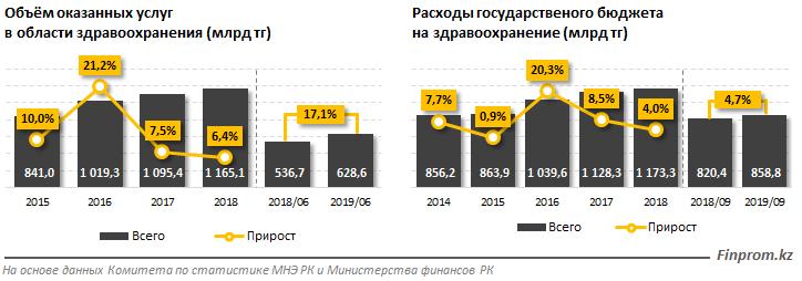 Объем услуг в сфере здравоохранения вырос на 17% 123063 - Kapital.kz